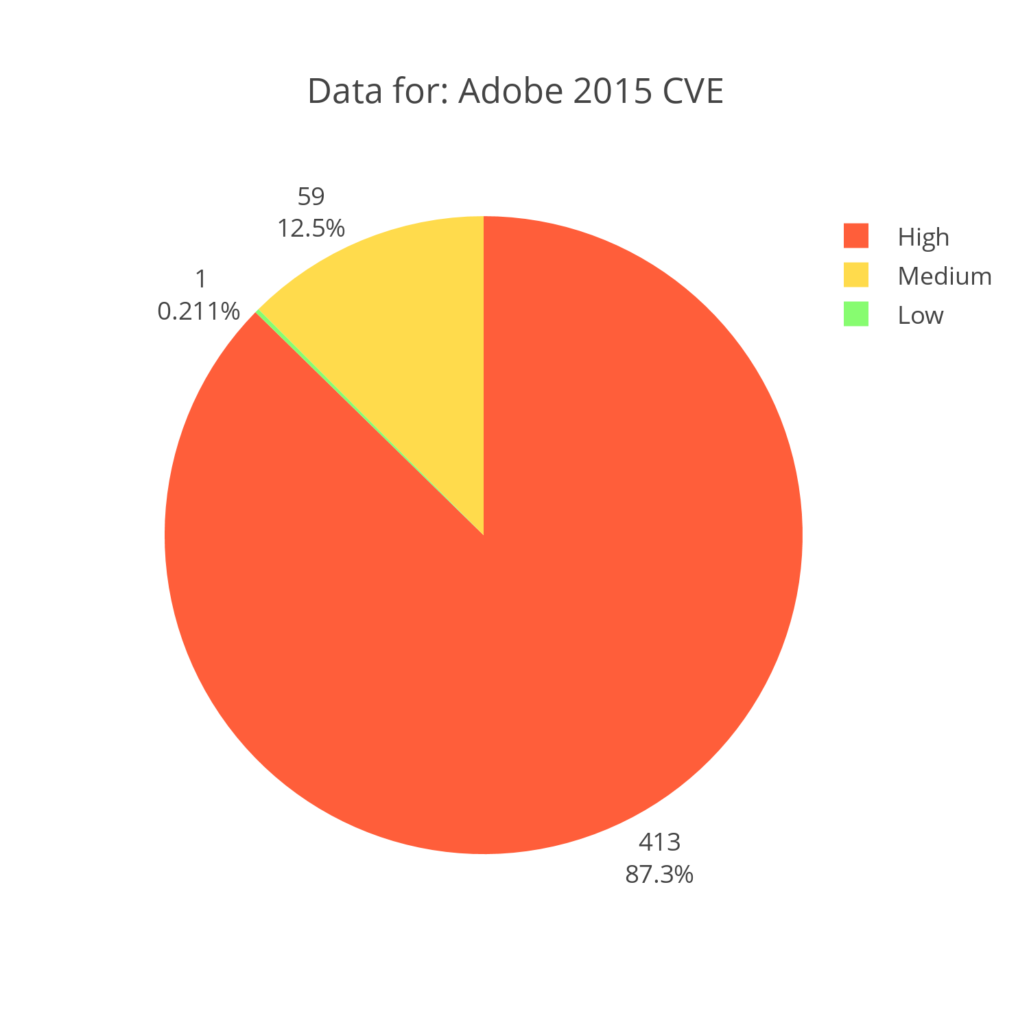 Adobe CVE reports for 2015 distributed by severity