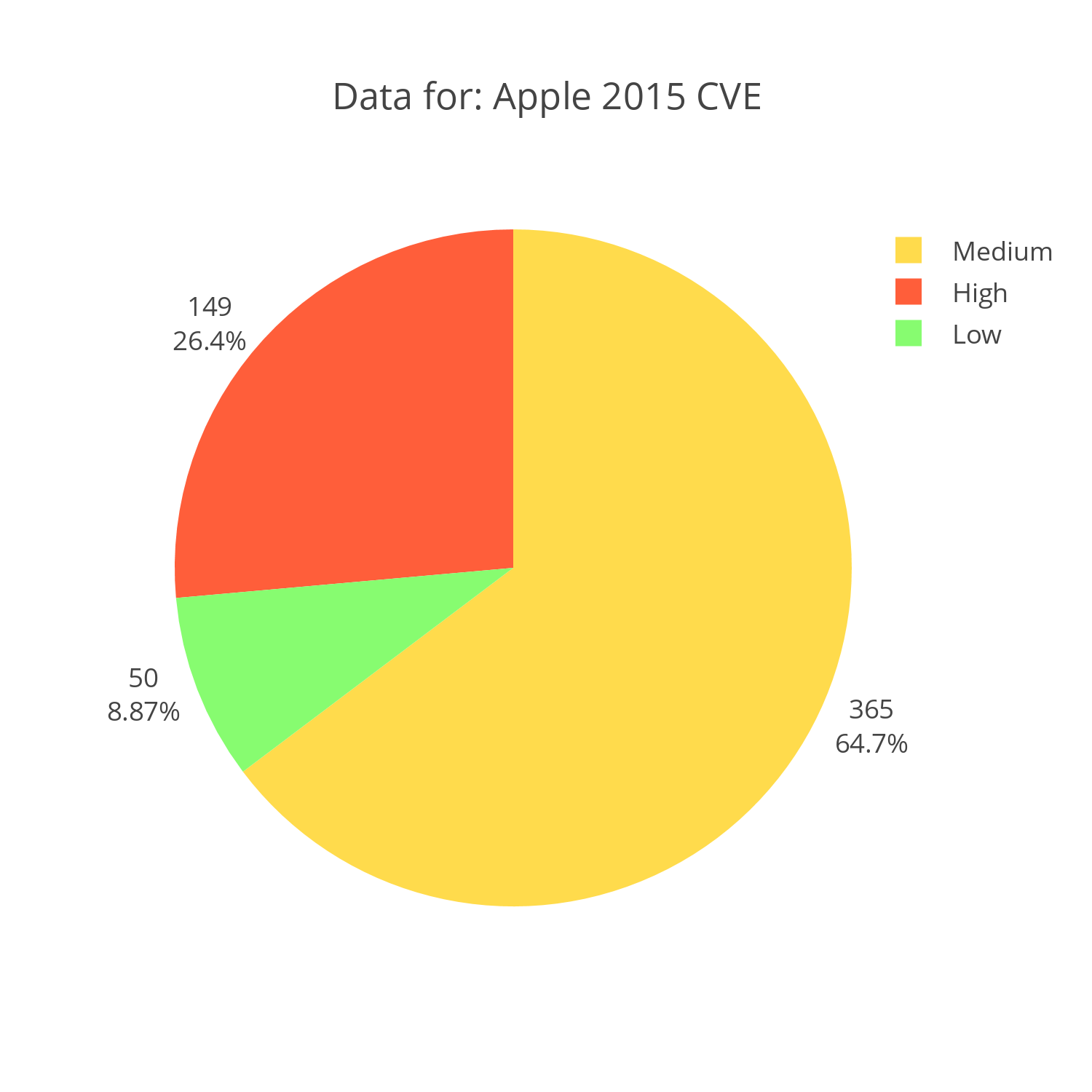 Apple CVE reports for 2015 distributed by severity