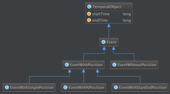UML generated by Jetbrains IntelliJ